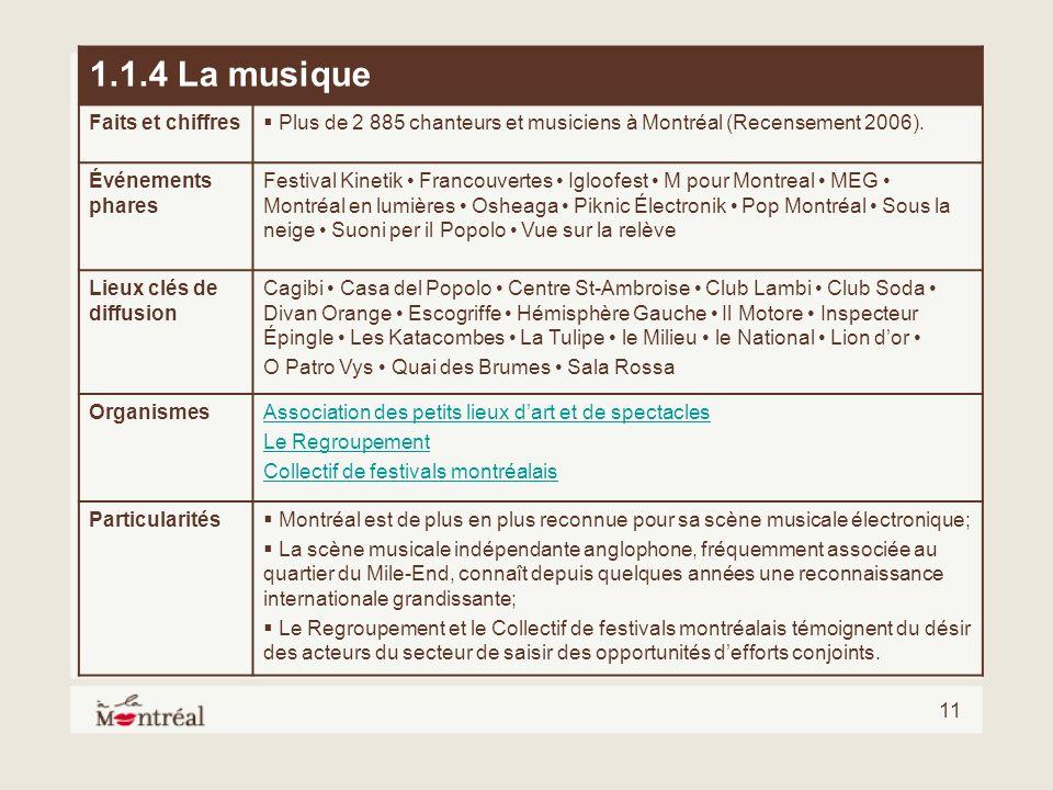 11 1.1.4 La musique Faits et chiffres Plus de 2 885 chanteurs et musiciens à Montréal (Recensement 2006). Événements phares Festival Kinetik Francouve