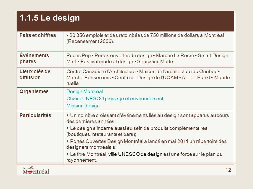 12 1.1.5 Le design Faits et chiffres 20 356 emplois et des retombées de 750 millions de dollars à Montréal (Recensement 2006). Événements phares Puces