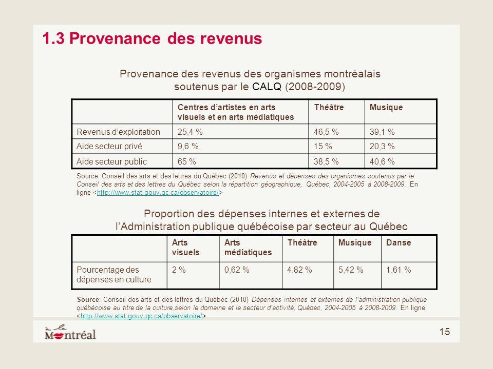 15 Provenance des revenus des organismes montréalais soutenus par le CALQ (2008-2009) Centres dartistes en arts visuels et en arts médiatiques Théâtre