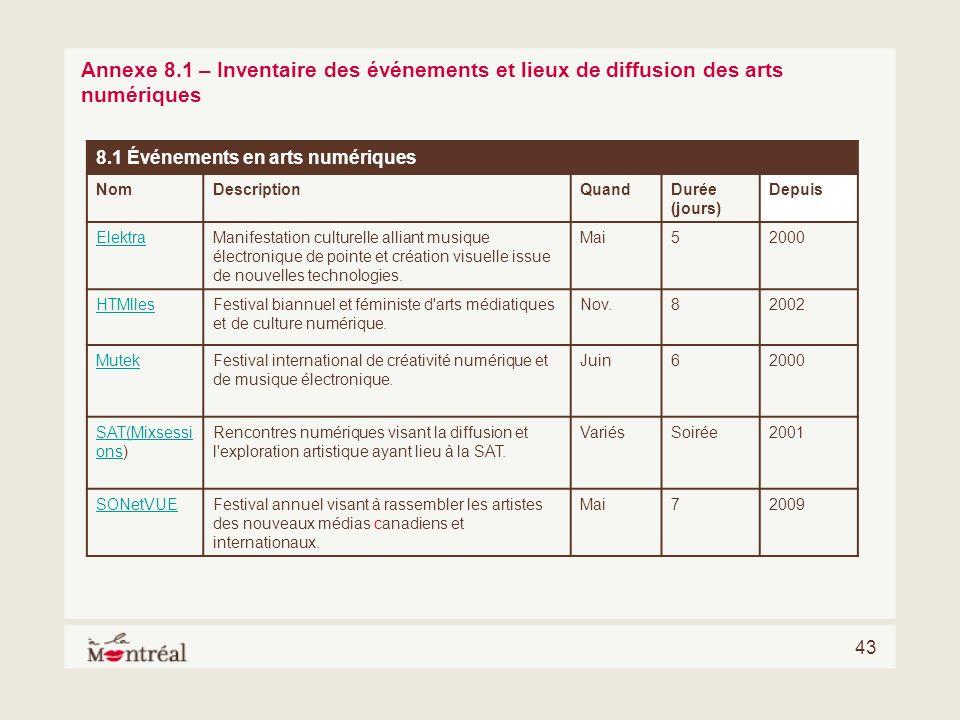 43 Annexe 8.1 – Inventaire des événements et lieux de diffusion des arts numériques 8.1 Événements en arts numériques NomDescriptionQuandDurée (jours)