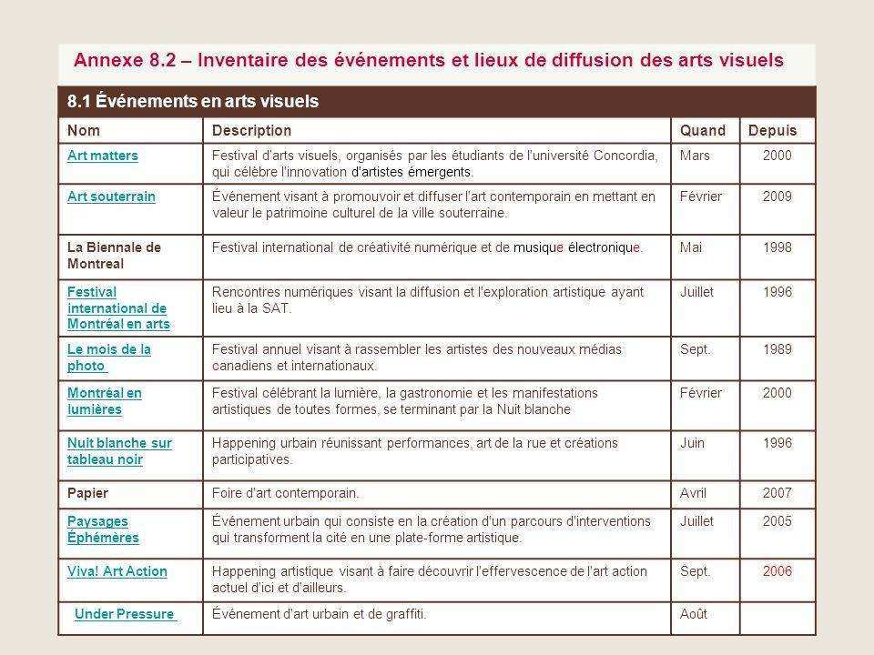 45 Annexe 8.2 – Inventaire des événements et lieux de diffusion des arts visuels 8.1 Événements en arts visuels NomDescriptionQuandDepuis Art matters