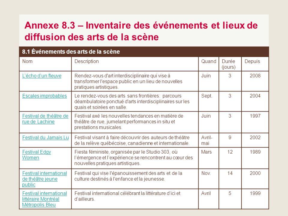 53 Annexe 8.3 – Inventaire des événements et lieux de diffusion des arts de la scène 8.1 Événements des arts de la scène NomDescriptionQuandDurée (jou