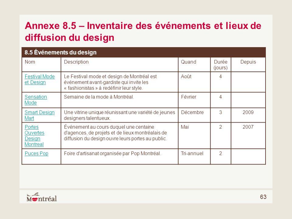 63 Annexe 8.5 – Inventaire des événements et lieux de diffusion du design 8.5 Événements du design NomDescriptionQuandDurée (jours) Depuis Festival Mo