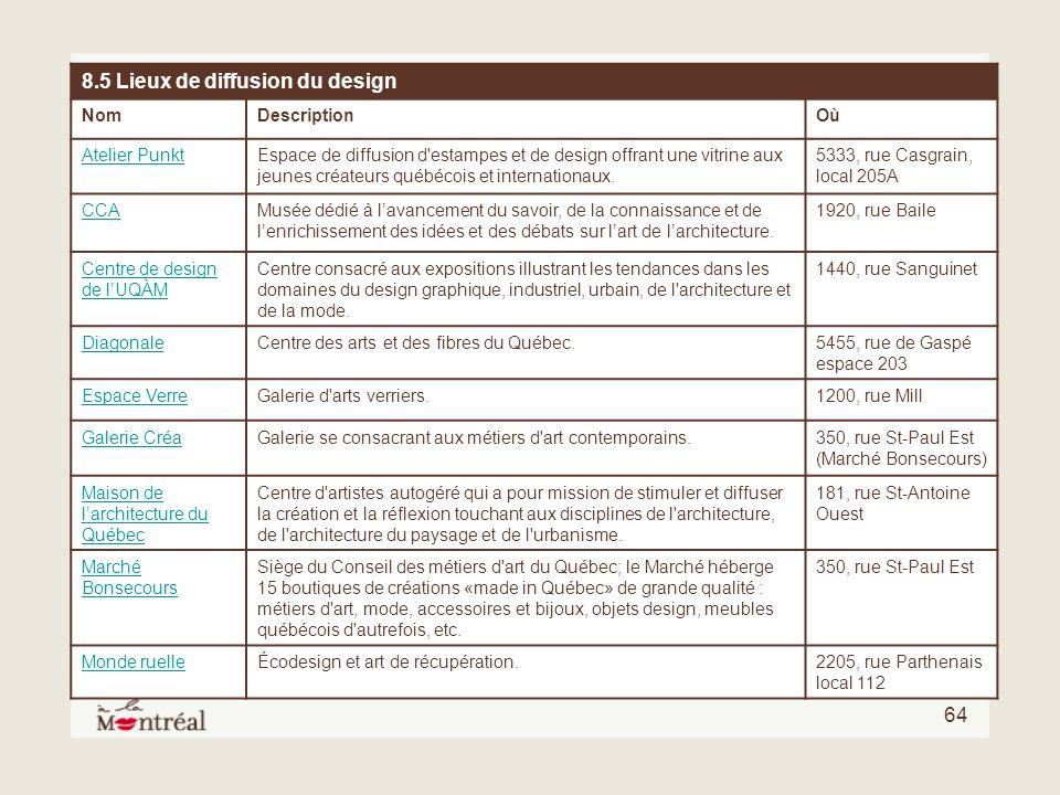 64 8.5 Lieux de diffusion du design NomDescriptionOù Atelier PunktEspace de diffusion d'estampes et de design offrant une vitrine aux jeunes créateurs