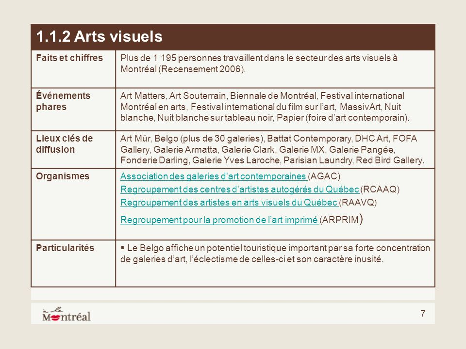 7 1.1.2 Arts visuels Faits et chiffresPlus de 1 195 personnes travaillent dans le secteur des arts visuels à Montréal (Recensement 2006). Événements p