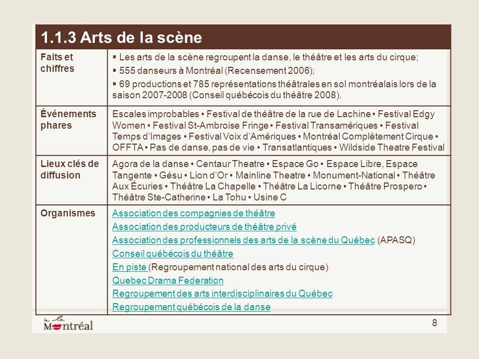 8 1.1.3 Arts de la scène Faits et chiffres Les arts de la scène regroupent la danse, le théâtre et les arts du cirque; 555 danseurs à Montréal (Recens