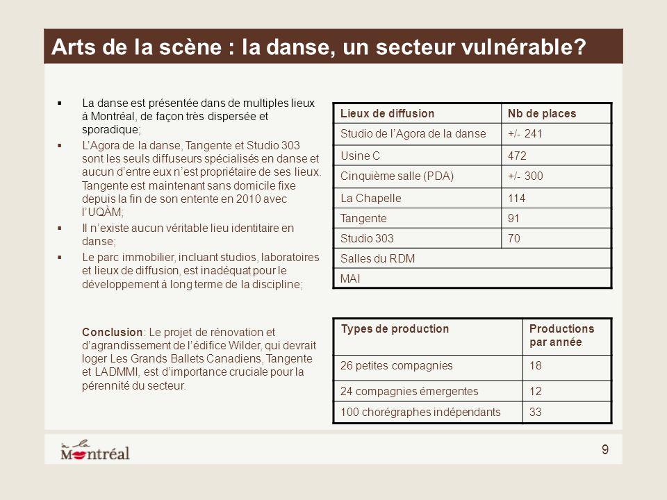 9 Arts de la scène : la danse, un secteur vulnérable? La danse est présentée dans de multiples lieux à Montréal, de façon très dispersée et sporadique