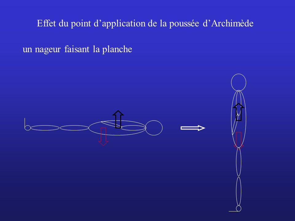 Effet du point dapplication de la poussée dArchimède un nageur faisant la planche