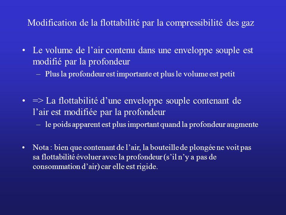 Modification de la flottabilité par la compressibilité des gaz Le volume de lair contenu dans une enveloppe souple est modifié par la profondeur –Plus