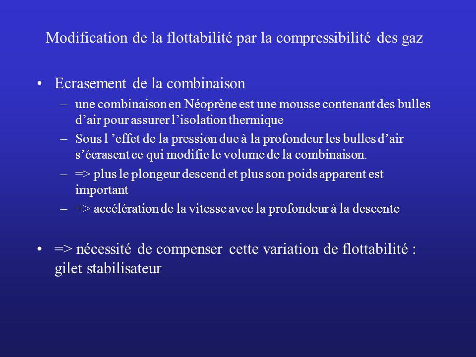 Modification de la flottabilité par la compressibilité des gaz Ecrasement de la combinaison –une combinaison en Néoprène est une mousse contenant des