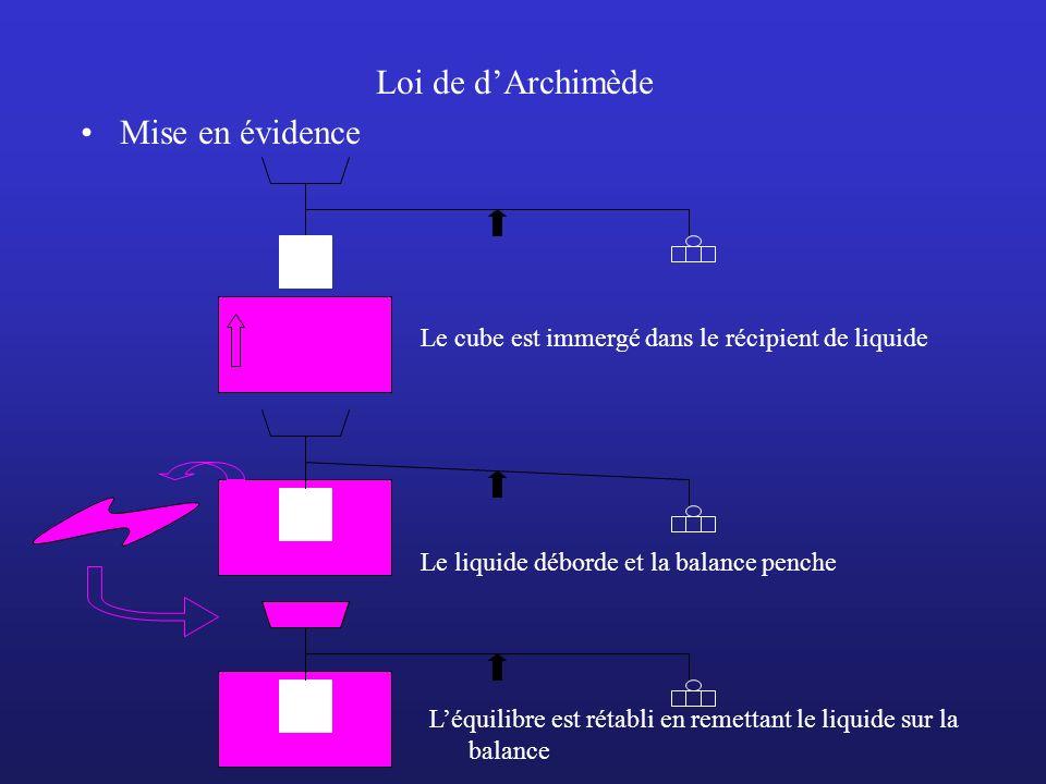 Loi de dArchimède Mise en évidence Le cube est immergé dans le récipient de liquide Le liquide déborde et la balance penche Léquilibre est rétabli en