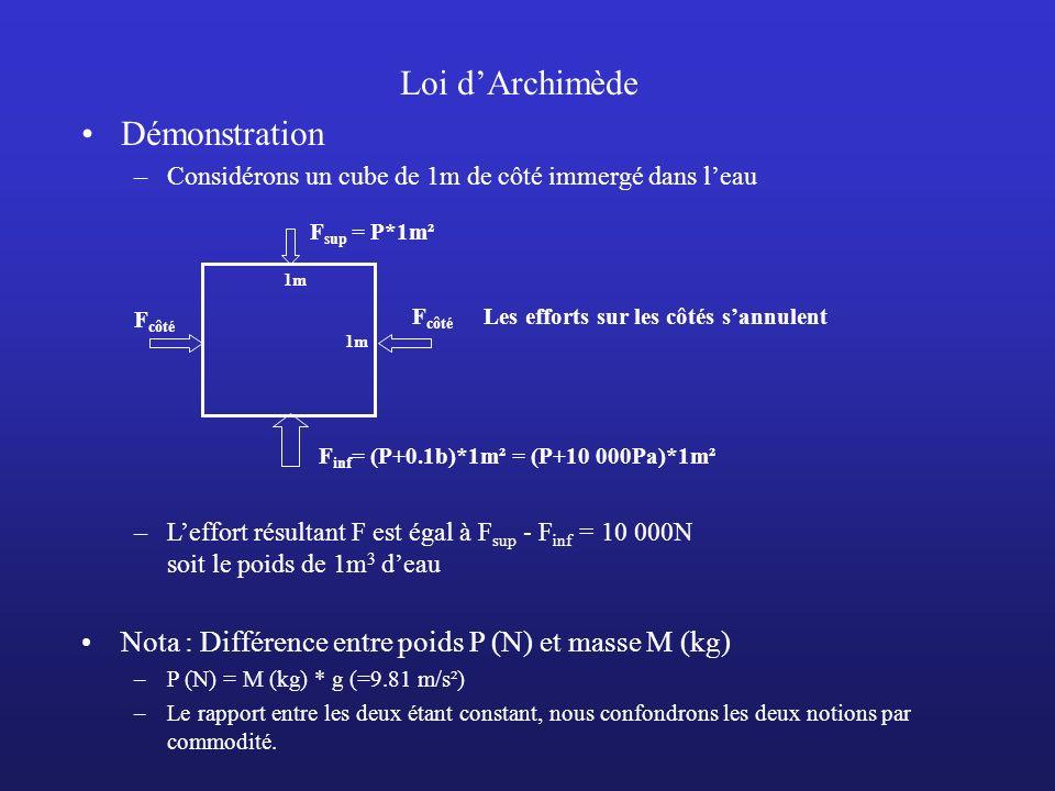 Loi dArchimède Démonstration –Considérons un cube de 1m de côté immergé dans leau 1m F sup = P*1m² F inf = (P+0.1b)*1m² = (P+10 000Pa)*1m² F côté Les
