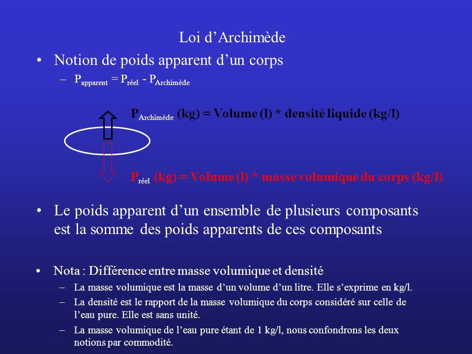 Loi dArchimède Notion de poids apparent dun corps –P apparent = P réel - P Archimède P réel (kg) = Volume (l) * masse volumique du corps (kg/l) P Arch