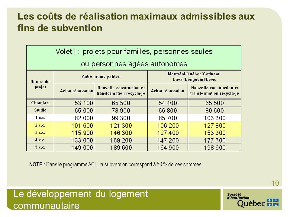 Le développement du logement communautaire 10 NOTE : Dans le programme ACL, la subvention correspond à 50 % de ces sommes. Les coûts de réalisation ma