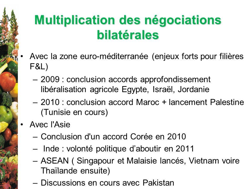 Multiplication des négociations bilatérales Avec la zone euro-méditerranée (enjeux forts pour filières F&L) –2009 : conclusion accords approfondisseme