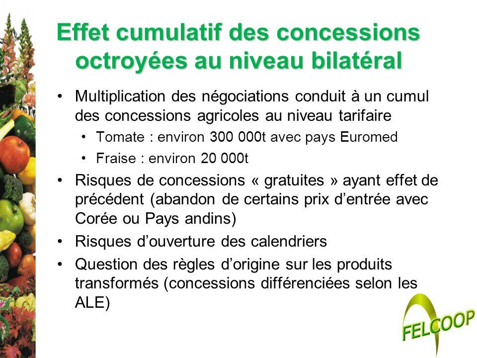 Effet cumulatif des concessions octroyées au niveau bilatéral Multiplication des négociations conduit à un cumul des concessions agricoles au niveau t