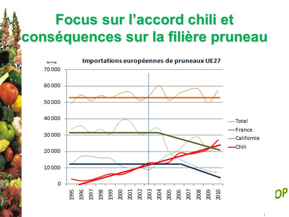 Focus sur laccord chili et conséquences sur la filière pruneau