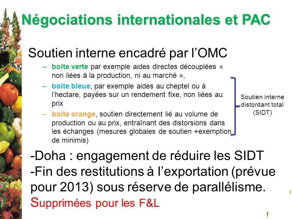 Négociations internationales et PAC Soutien interne encadré par lOMC –boite verte par exemple aides directes découplées « non liées à la production, n