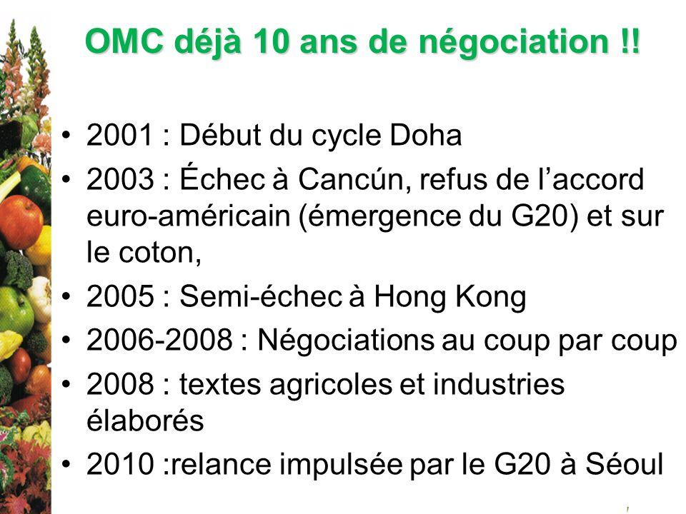 OMC déjà 10 ans de négociation !! 2001 : Début du cycle Doha 2003 : Échec à Cancún, refus de laccord euro-américain (émergence du G20) et sur le coton