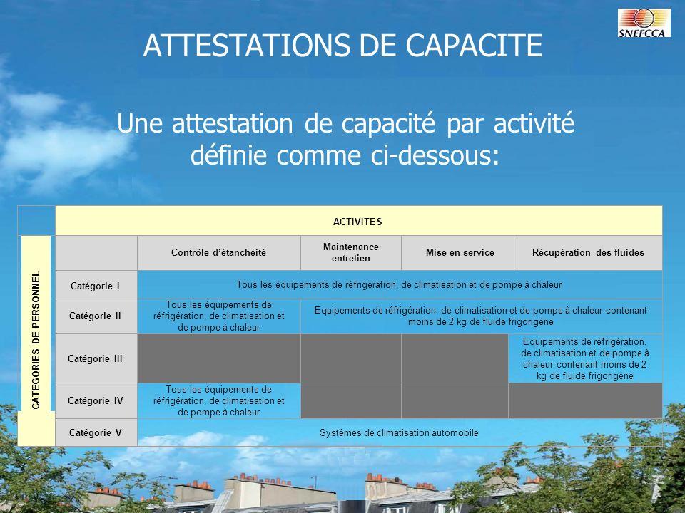 ATTESTATIONS DE CAPACITE Une attestation de capacité par activité définie comme ci-dessous: ACTIVITES CATEGORIES DE PERSONNEL Contrôle détanchéité Mai