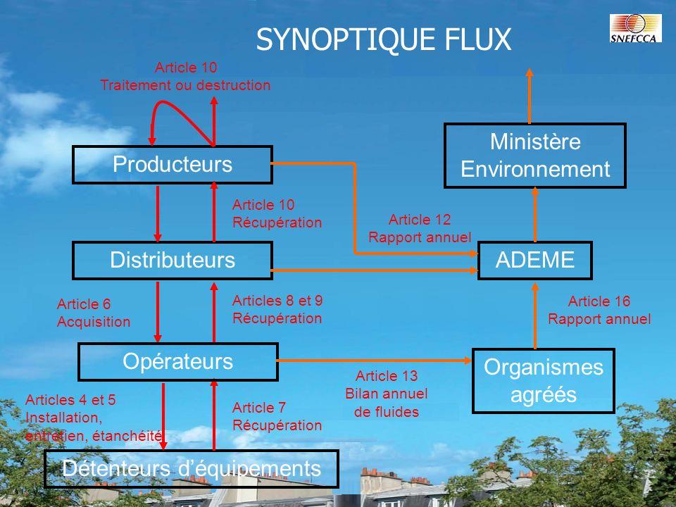 Producteurs Distributeurs Détenteurs déquipements SYNOPTIQUE FLUX Opérateurs Article 7 Récupération Articles 8 et 9 Récupération Article 6 Acquisition