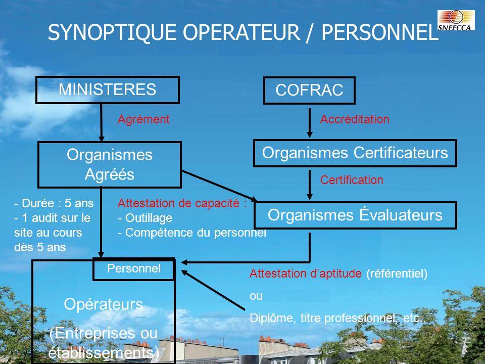 MINISTERES Agrément Organismes Agréés Opérateurs (Entreprises ou établissements) Personnel Attestation de capacité : - Outillage - Compétence du perso