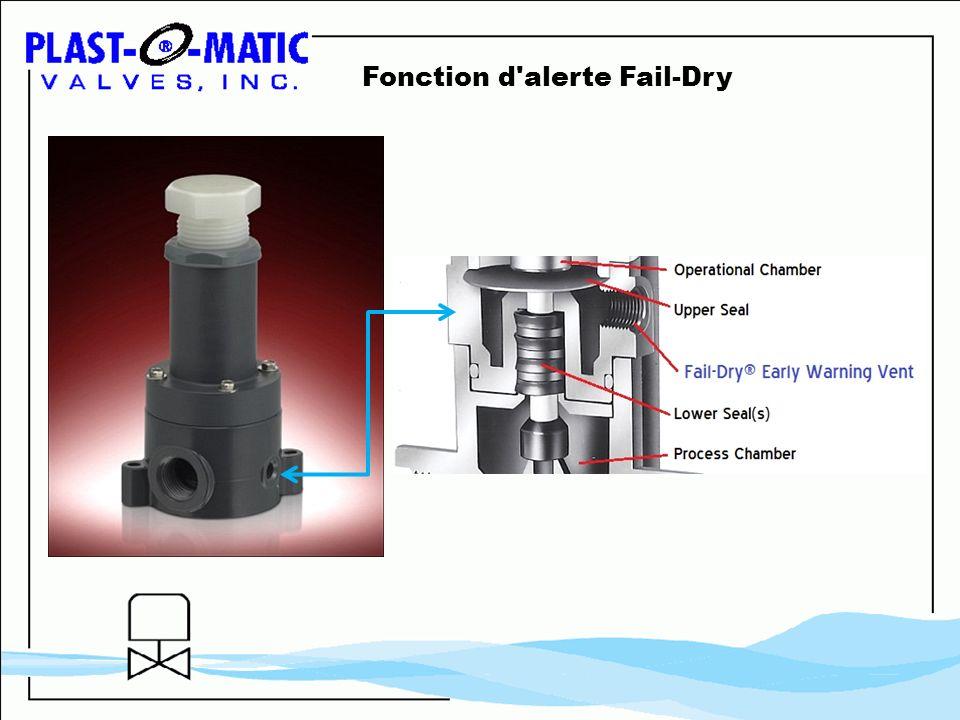 Fonction d'alerte Fail-Dry