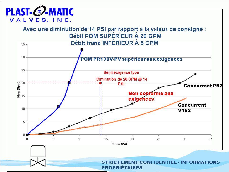 POM PR100V-PV supérieur aux exigences Concurrent PR3 Concurrent V182 Avec une diminution de 14 PSI par rapport à la valeur de consigne : Débit POM SUP
