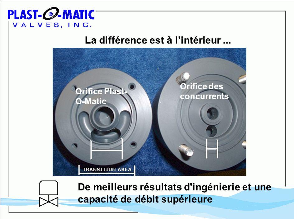 La différence est à l'intérieur... Orifice Plast- O-Matic Orifice des concurrents De meilleurs résultats d'ingénierie et une capacité de débit supérie