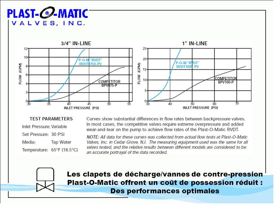Les clapets de décharge/vannes de contre-pression Plast-O-Matic offrent un coût de possession réduit : Des performances optimales