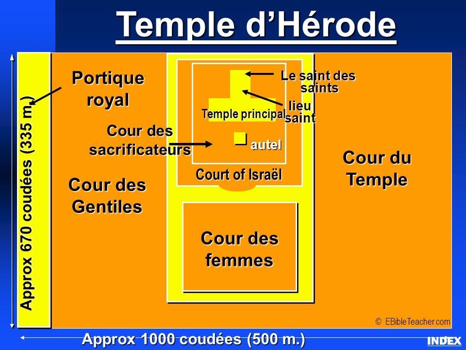 Temple dHérode INDEX Approx 1000 coudées (500 m.) Portiqueroyal © EBibleTeacher.com autel lieusaint Le saint des saints Approx 670 coudées (335 m.) Co