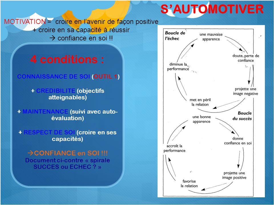 4 conditions : CONNAISSANCE DE SOI (OUTIL 1) + CREDIBILITE (objectifs atteignables) + MAINTENANCE (suivi avec auto- évaluation) + RESPECT DE SOI (croi