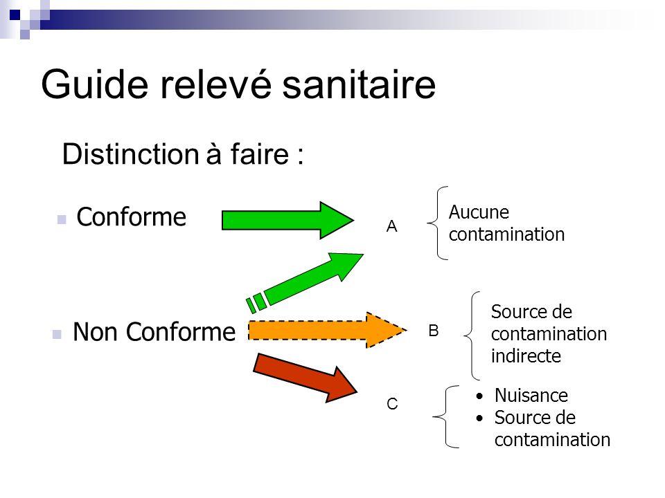 Distinction à faire : Conforme Nuisance Source de contamination Guide relevé sanitaire C B A Non Conforme Source de contamination indirecte Aucune con