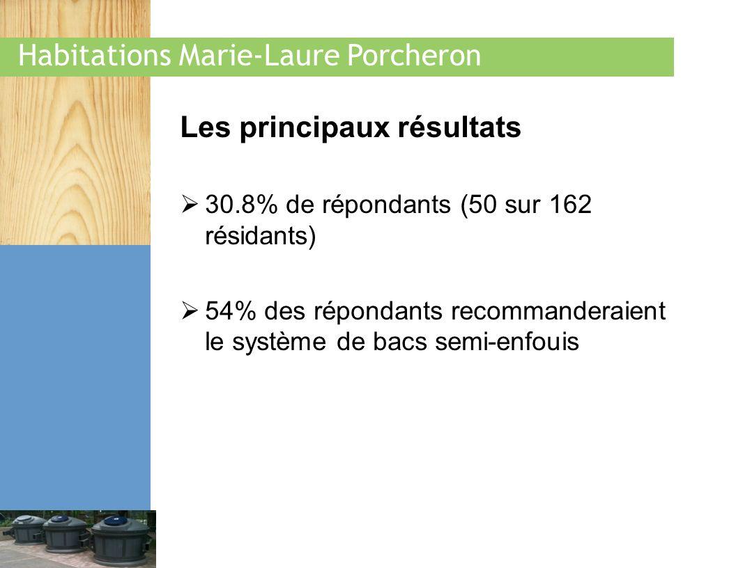 Habitations Marie-Laure Porcheron Principales améliorations constatées par les locataires 78 % constatent des améliorations au niveau du contrôle des odeurs 61% croient que la nouvelle installation facilite la disposition des déchets et du recyclage 67 % croient que les bacs semi-enfouis ont permis de diminuer le nombre de bacs et de poubelles devant limmeuble