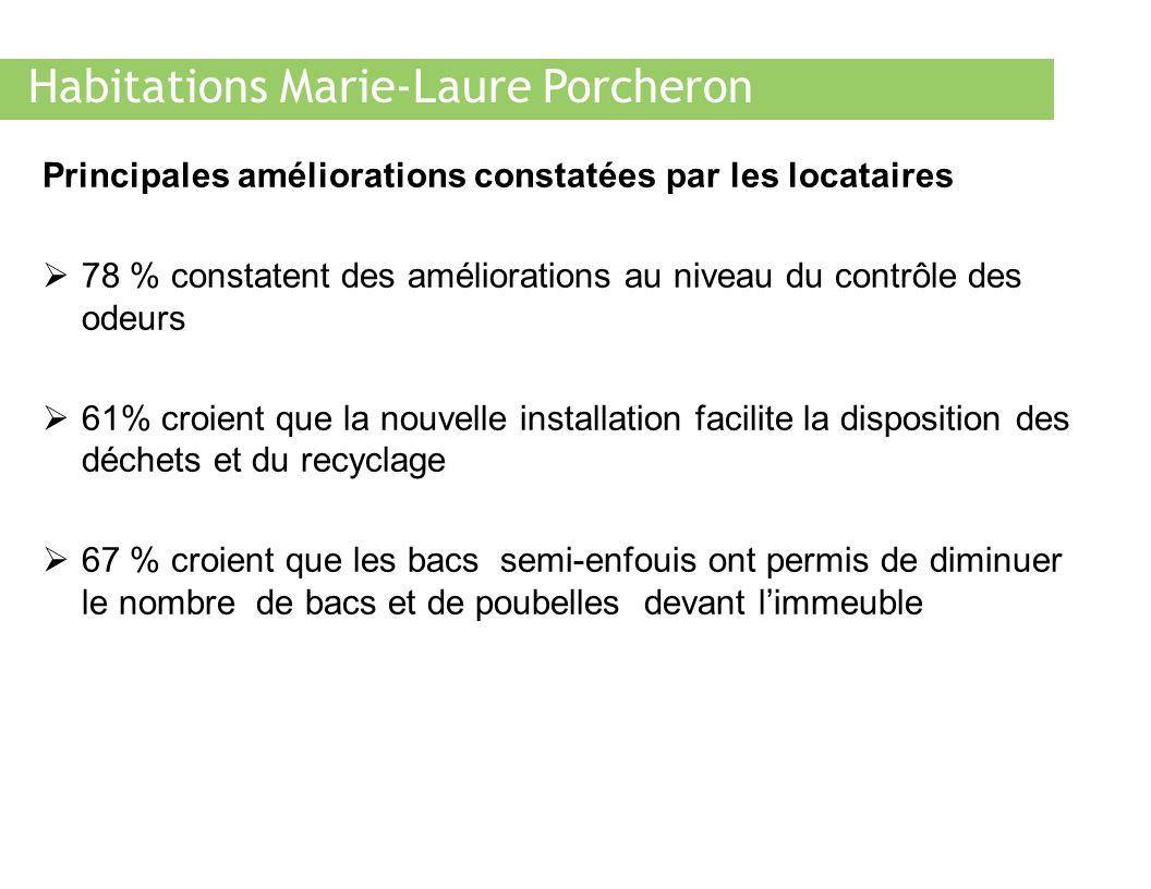Habitations Marie-Laure Porcheron Principales améliorations constatées par les locataires 78 % constatent des améliorations au niveau du contrôle des