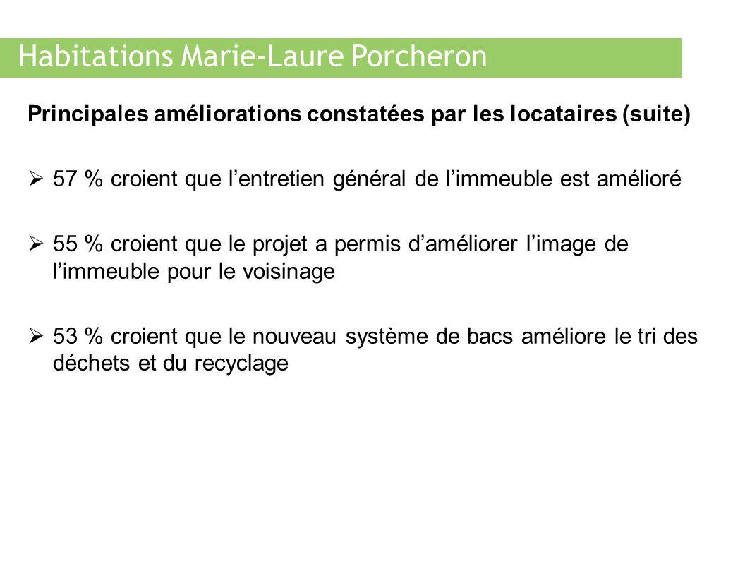 Habitations Marie-Laure Porcheron Principales améliorations constatées par les locataires (suite) 57 % croient que lentretien général de limmeuble est