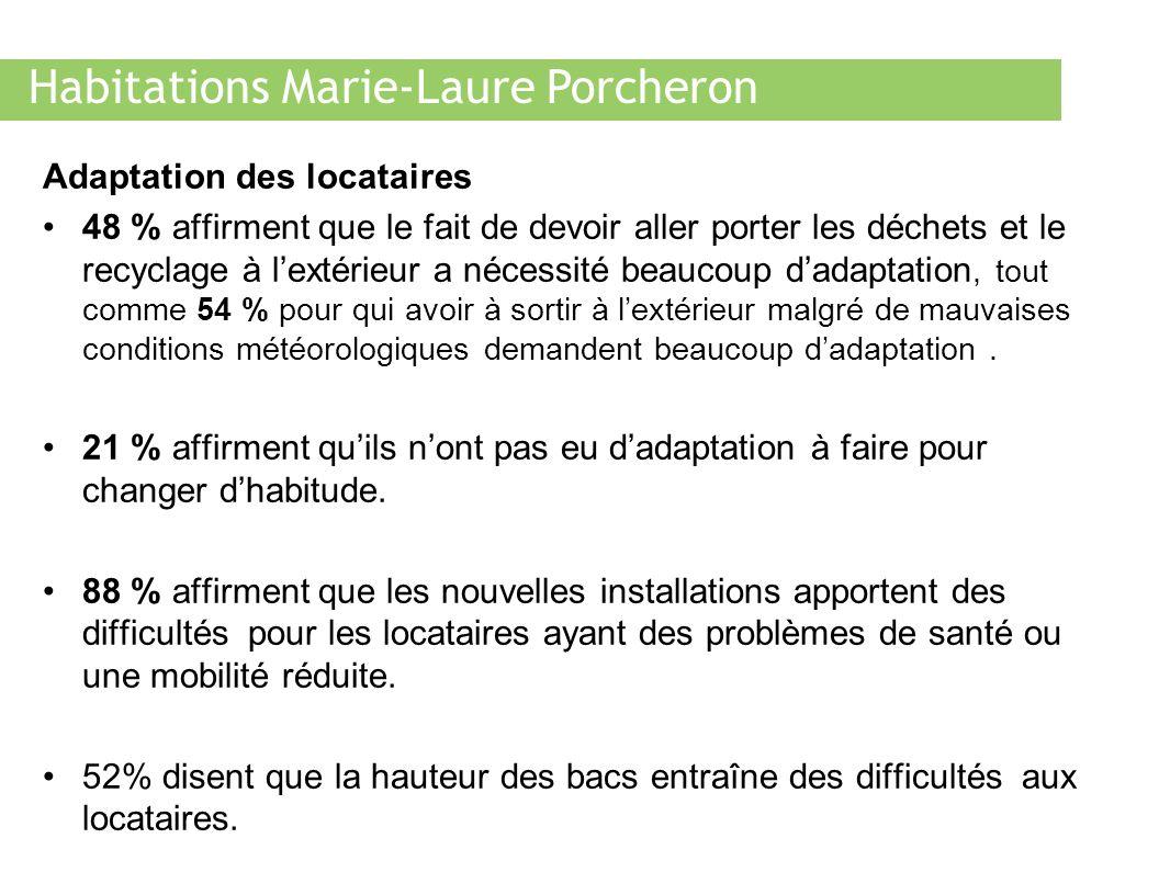 Habitations Marie-Laure Porcheron Adaptation des locataires 48 % affirment que le fait de devoir aller porter les déchets et le recyclage à lextérieur