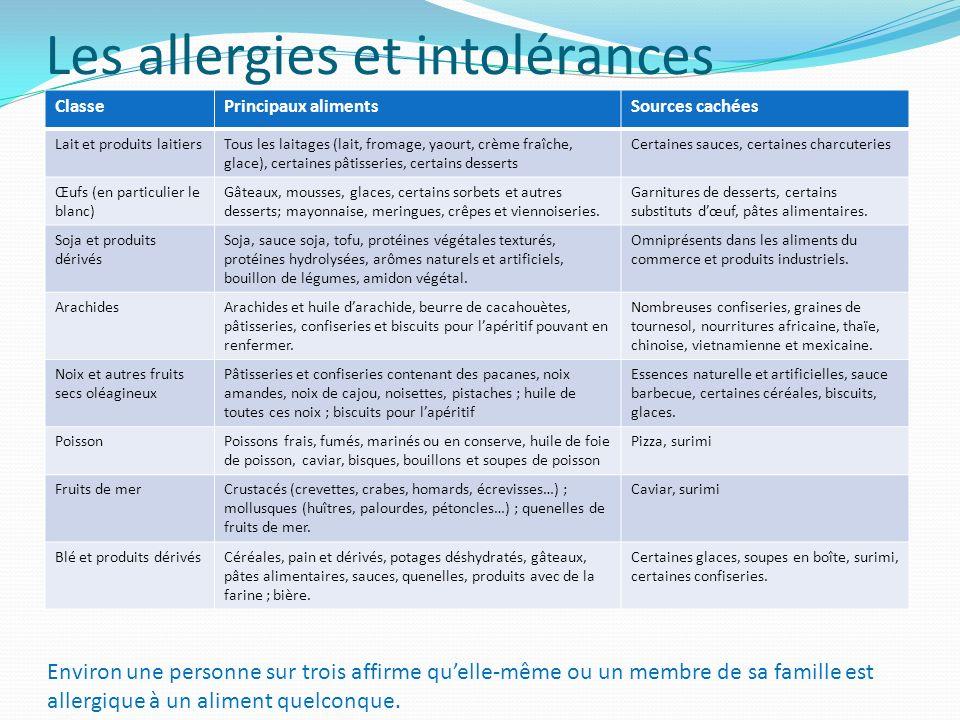 Les allergies et intolérances ClassePrincipaux alimentsSources cachées Lait et produits laitiersTous les laitages (lait, fromage, yaourt, crème fraîch
