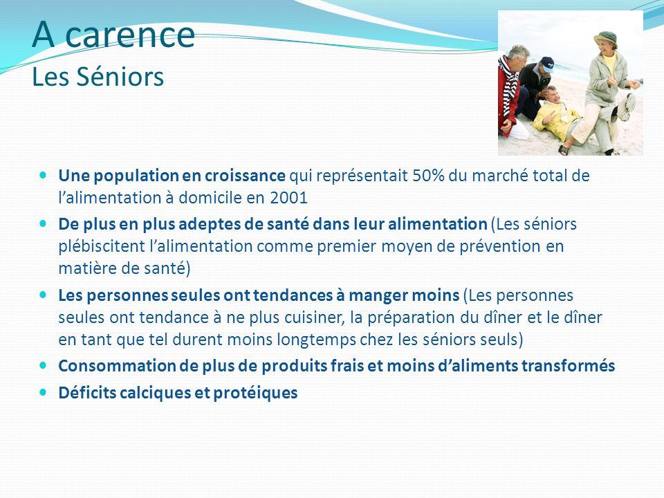 A carence Les Séniors Une population en croissance qui représentait 50% du marché total de lalimentation à domicile en 2001 De plus en plus adeptes de
