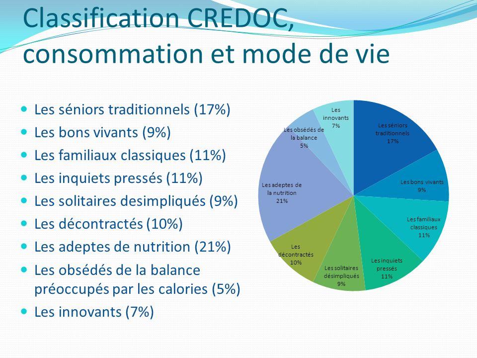 Classification CREDOC, consommation et mode de vie Les séniors traditionnels (17%) Les bons vivants (9%) Les familiaux classiques (11%) Les inquiets p