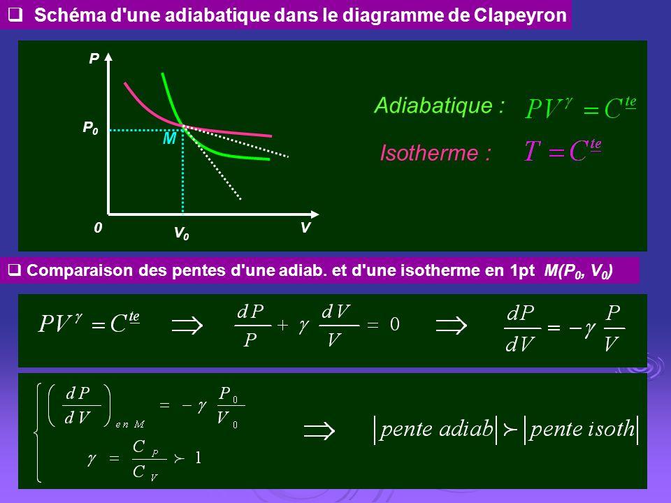 Schéma d'une adiabatique dans le diagramme de Clapeyron Adiabatique : Isotherme : Comparaison des pentes d'une adiab. et d'une isotherme en 1pt M(P 0,