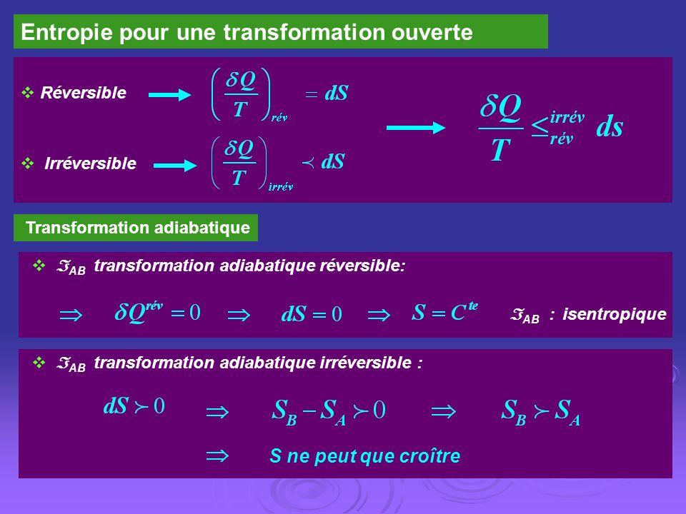 Entropie pour une transformation ouverte Réversible Irréversible Transformation adiabatique AB transformation adiabatique réversible: AB transformatio