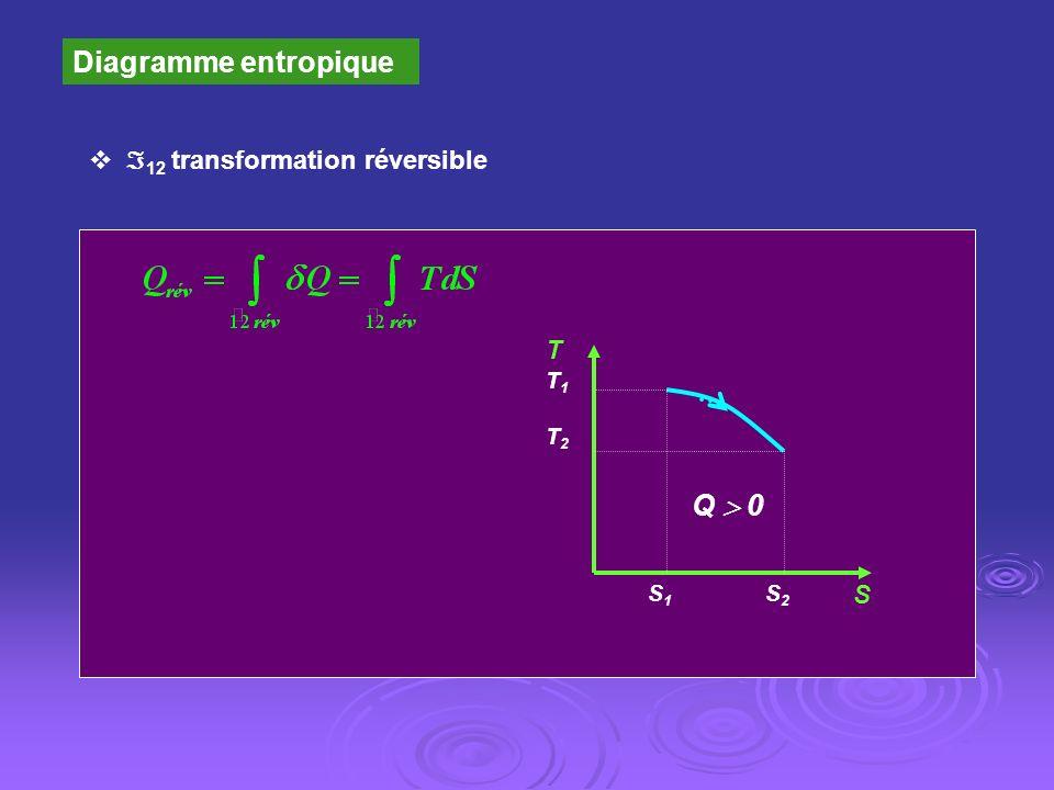 Diagramme entropique 12 transformation réversible Q 0 S S2S2 S1S1 TT1T2TT1T2