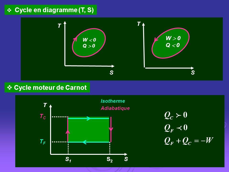 Cycle en diagramme (T, S) S T W 0 Q 0 S T W 0 Q 0 Cycle moteur de Carnot SS2S2 S1S1 T TCTC TFTF Isotherme Adiabatique