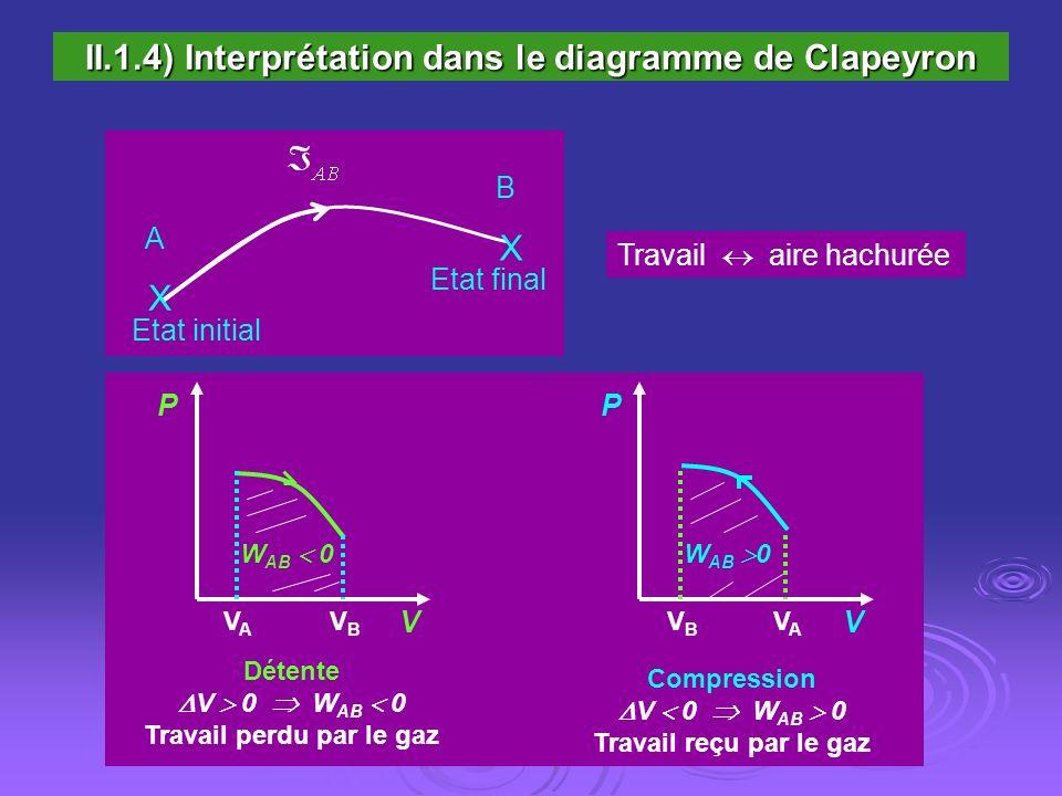 II.1.4) Interprétation dans le diagramme de Clapeyron Etat initial Etat final A XA X B XB X Travail aire hachurée Détente V 0 W AB 0 Travail perdu par