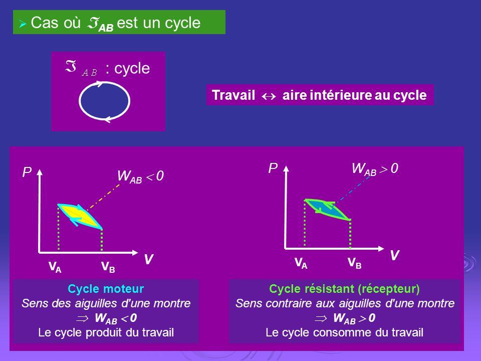 : cycle Cas où AB est un cycle Travail aire intérieure au cycle Cycle moteur Sens des aiguilles d'une montre W AB 0 Le cycle produit du travail W AB 0