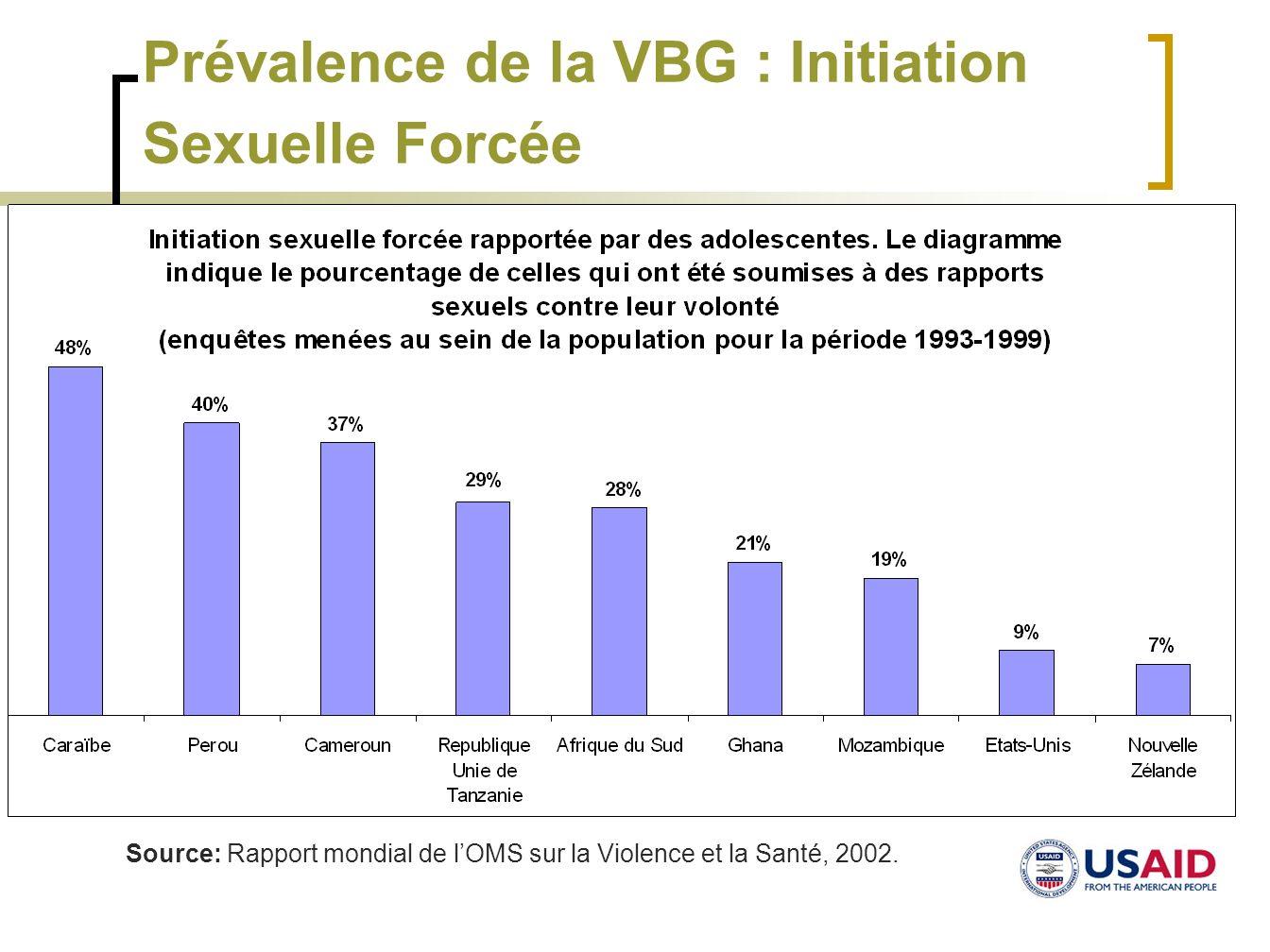 Prévalence de la VBG : Initiation Sexuelle Forcée Source: Rapport mondial de lOMS sur la Violence et la Santé, 2002.