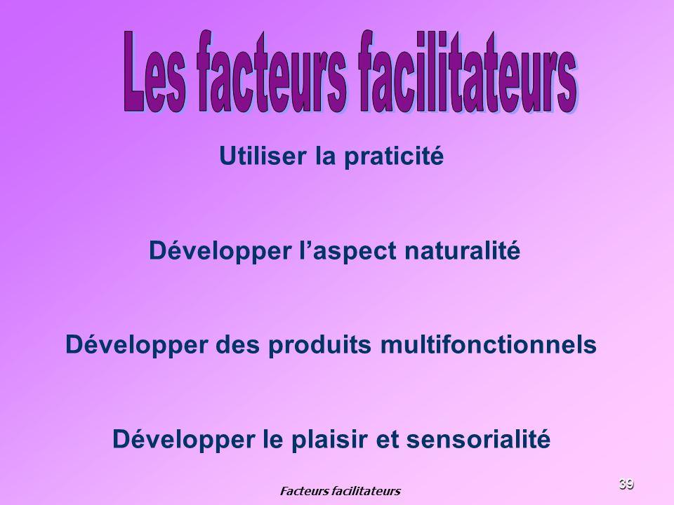 39 Utiliser la praticité Développer laspect naturalité Développer des produits multifonctionnels Développer le plaisir et sensorialité Facteurs facili