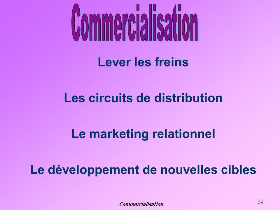 64 Lever les freins Les circuits de distribution Le marketing relationnel Le développement de nouvelles cibles Commercialisation