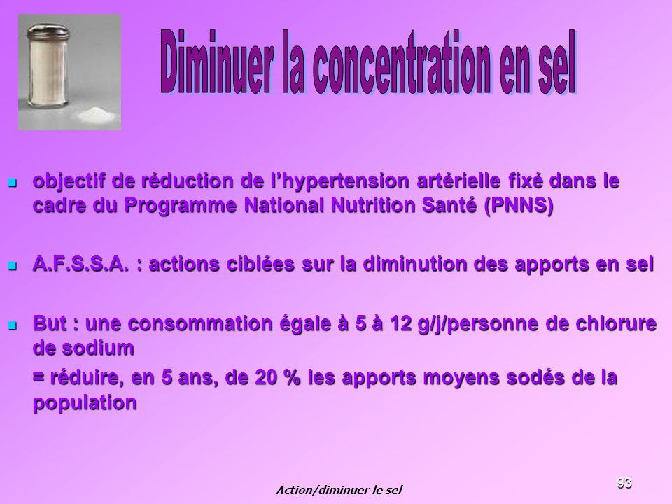 93 objectif de réduction de lhypertension artérielle fixé dans le cadre du Programme National Nutrition Santé (PNNS) objectif de réduction de lhyperte